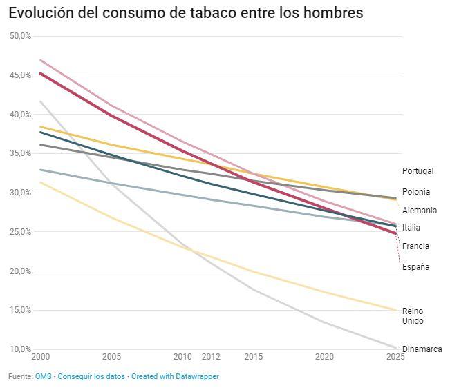 consumo de tabaco entre los hombres